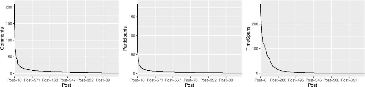 Figure 3 for Exploring the social influence of Kaggle virtual community on the M5 competition