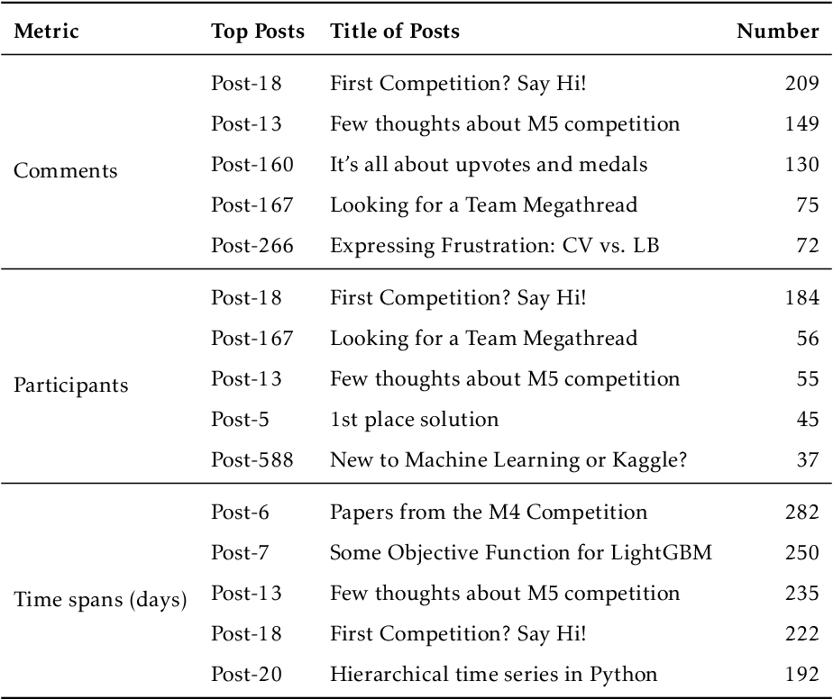 Figure 2 for Exploring the social influence of Kaggle virtual community on the M5 competition