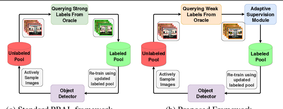 Figure 1 for An Adaptive Supervision Framework for Active Learning in Object Detection