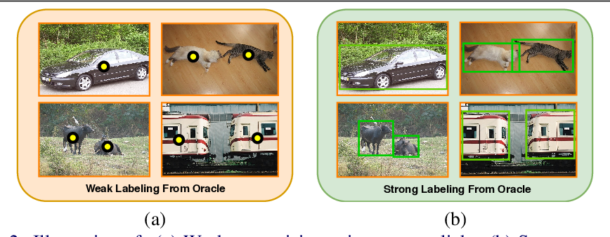 Figure 2 for An Adaptive Supervision Framework for Active Learning in Object Detection