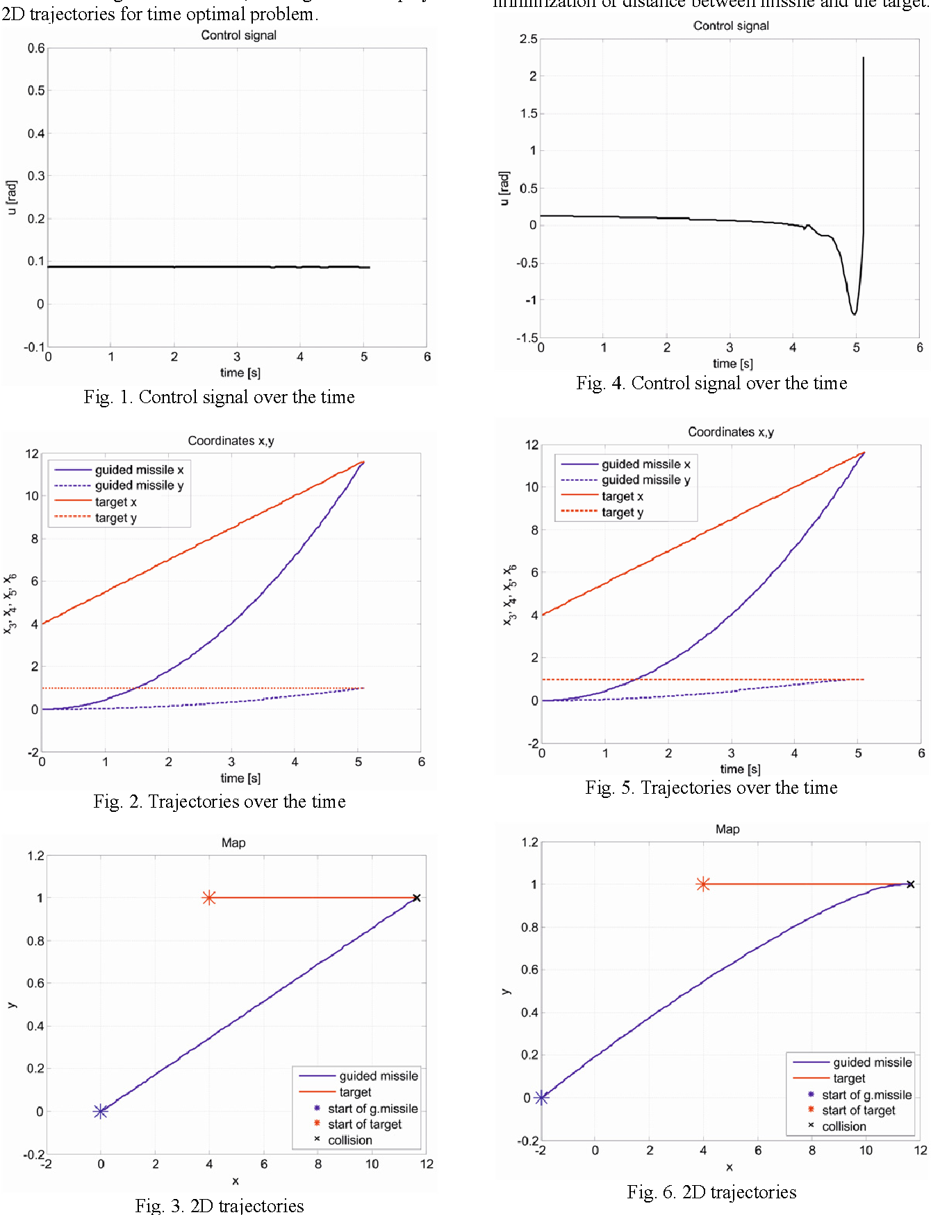 Dynamic optimization of guided missile trajectory by use of
