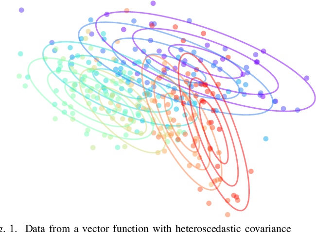 Figure 1 for Multivariate Uncertainty in Deep Learning