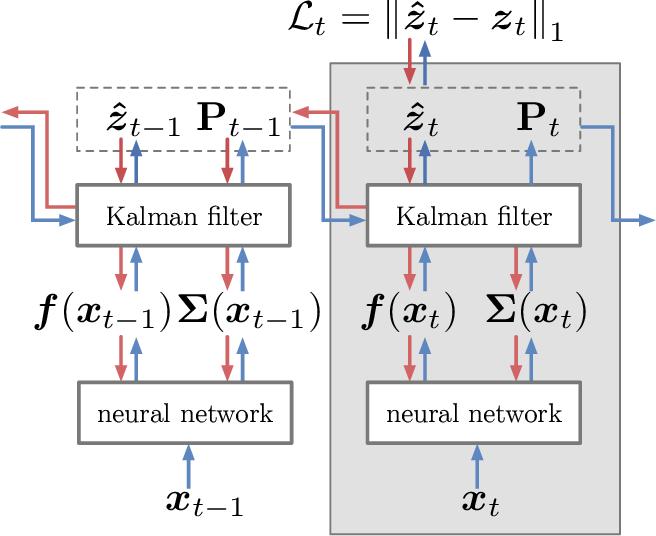 Figure 2 for Multivariate Uncertainty in Deep Learning