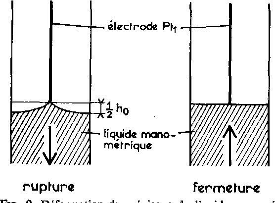 FIG. 9. D6formation du m6nisque do liquide manom6trique sous l'61ectrode Ptl.