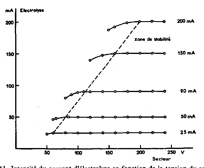 FIG. 11. Intonsit6 du eourant d'61ectrolyse en fonction de la tension du secteur.