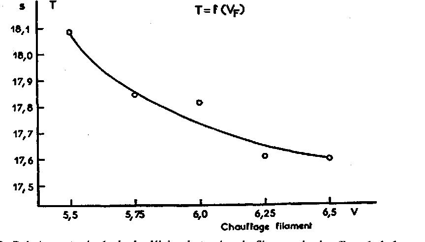 FIG. 13. Relation entre la dur6e du d61ai et la tension du filament de chauffage de la lampe.