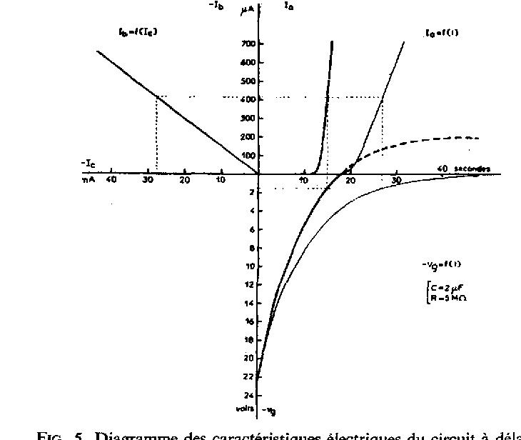 FIG. 5. Diagramme des caract6ristiques 61ectriques du circuit/t d61ai.
