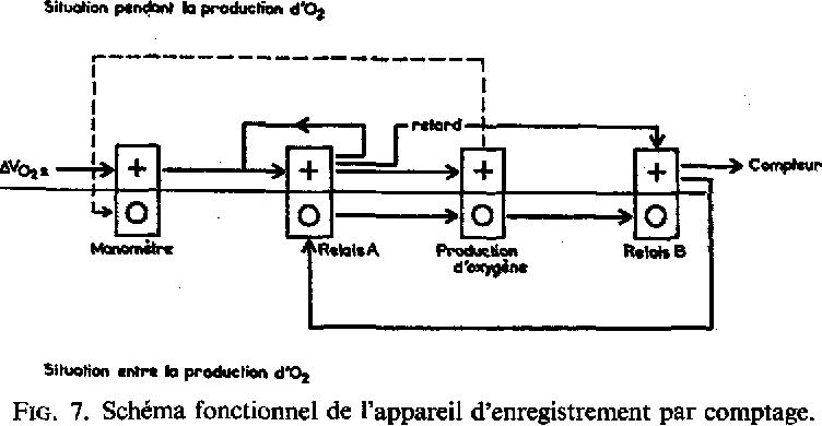 FIG. 7. Sch6ma fonctionnel de rappareil d'enregistrcment par comptage.