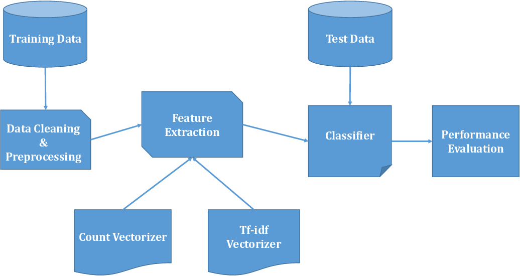 Figure 1 for Detection of Bangla Fake News using MNB and SVM Classifier