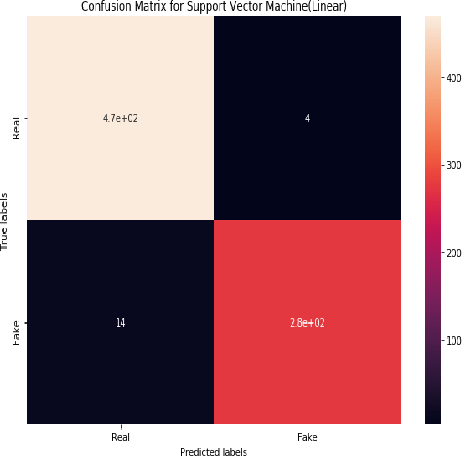 Figure 3 for Detection of Bangla Fake News using MNB and SVM Classifier