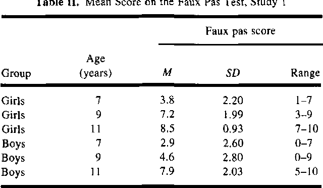 Table II from Recognition of Faux Pas by Normally Developing