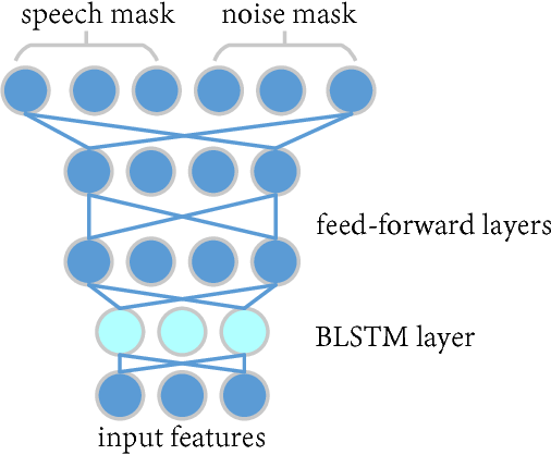 Figure 3 for Rank-1 Constrained Multichannel Wiener Filter for Speech Recognition in Noisy Environments