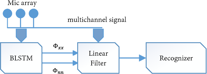 Figure 1 for Rank-1 Constrained Multichannel Wiener Filter for Speech Recognition in Noisy Environments