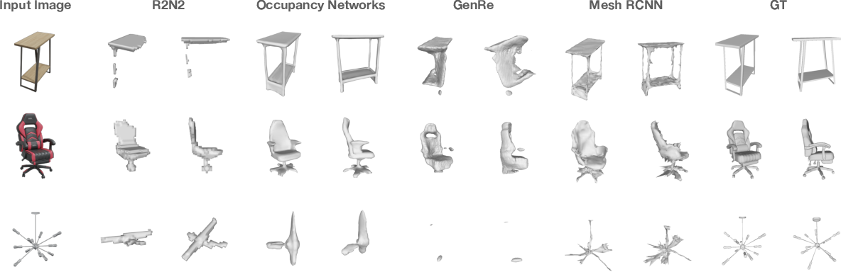 Figure 3 for ABO: Dataset and Benchmarks for Real-World 3D Object Understanding