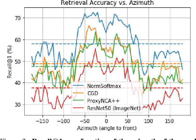 Figure 4 for ABO: Dataset and Benchmarks for Real-World 3D Object Understanding