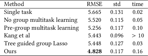 Figure 1 for Multitask Learning using Task Clustering with Applications to Predictive Modeling and GWAS of Plant Varieties
