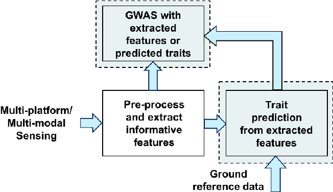 Figure 4 for Multitask Learning using Task Clustering with Applications to Predictive Modeling and GWAS of Plant Varieties