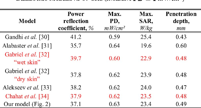 TABLE II POWER REFLECTION COEFFICIENT, PD, AND SAR IN THE SKIN FOR DIFFERENT