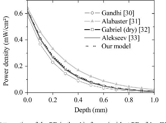 Fig. 3. Attenuation of the PD in the skin for an incident PD of 1 mW/cm at 60 GHz and for different dielectric models.