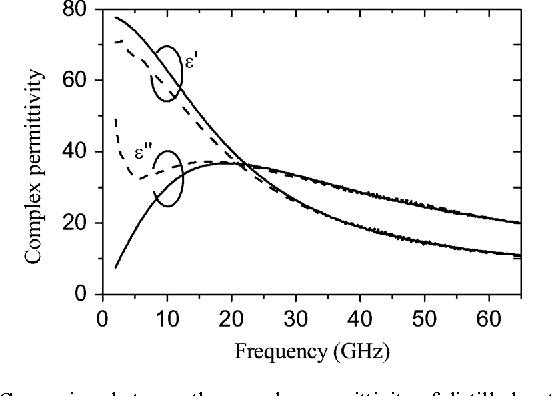 Fig. 5. Comparison between the complex permittivity of distilled water ( ) and a saline (NaCl) solution ( ) at 20 C.