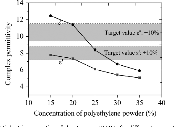 Fig. 6. Dielectric properties of phantoms at 60 GHz for different concentrations of polyethylene powder at 20 C. Target values correspond to the measured permittivity of skin (see Section II.C).
