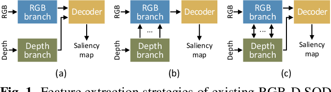 Figure 1 for BTS-Net: Bi-directional Transfer-and-Selection Network For RGB-D Salient Object Detection