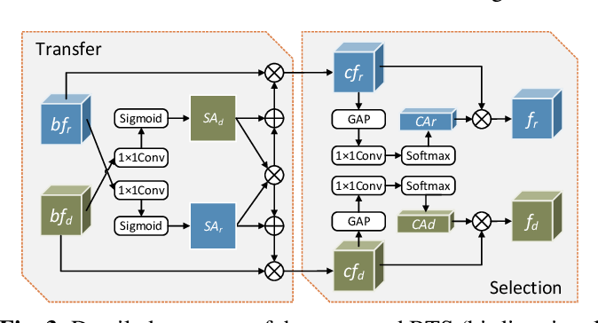 Figure 4 for BTS-Net: Bi-directional Transfer-and-Selection Network For RGB-D Salient Object Detection