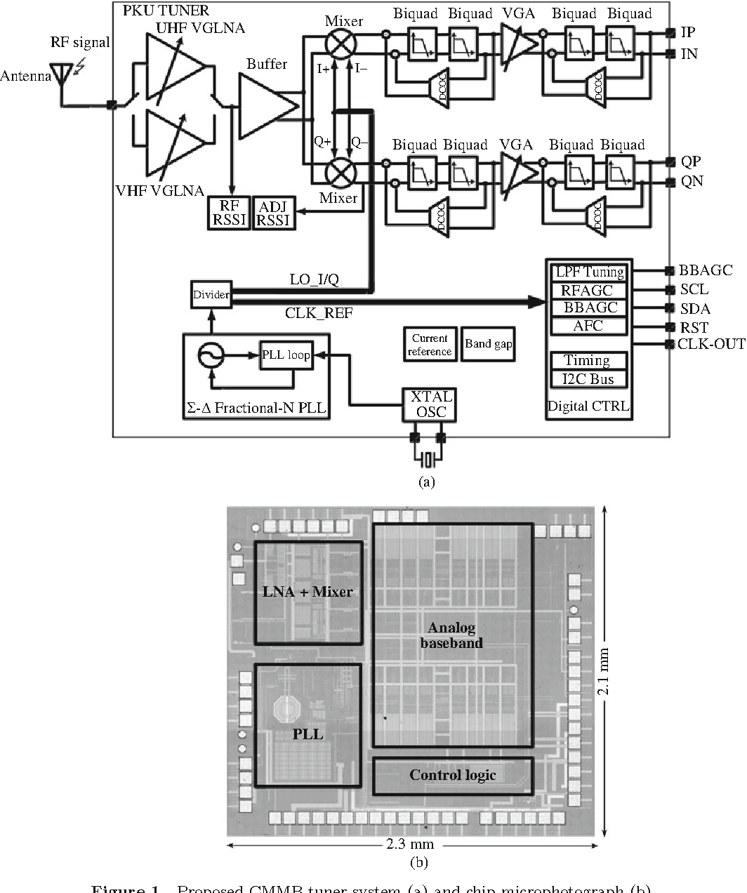 A 65 Mw Fully Integrated Uhf Band Cmmb Tuner In Nm Cmos Process Block Diagram Of An Analogue Tv Receiver Figure 1