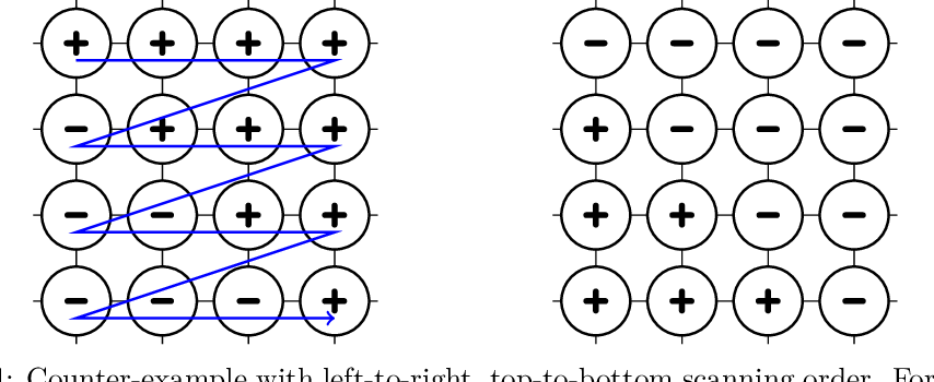 Figure 4 for On the convergence of the Metropolis algorithm with fixed-order updates for multivariate binary probability distributions