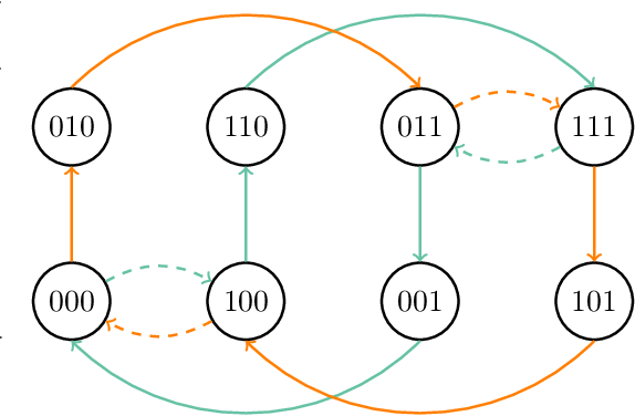 Figure 1 for On the convergence of the Metropolis algorithm with fixed-order updates for multivariate binary probability distributions