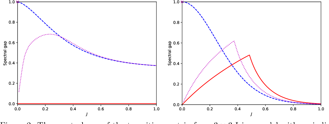 Figure 2 for On the convergence of the Metropolis algorithm with fixed-order updates for multivariate binary probability distributions