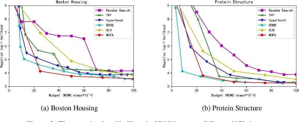 Figure 3 for MOFA: Modular Factorial Design for Hyperparameter Optimization
