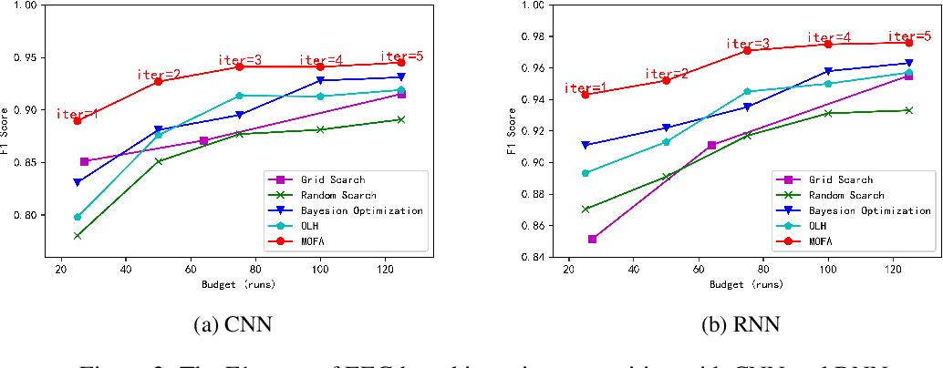 Figure 4 for MOFA: Modular Factorial Design for Hyperparameter Optimization
