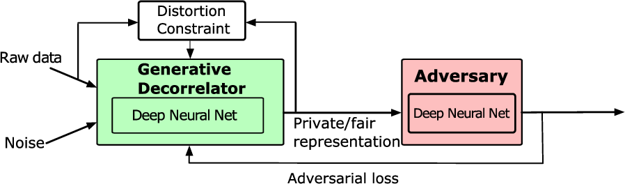 Figure 1 for Learning Generative Adversarial RePresentations (GAP) under Fairness and Censoring Constraints