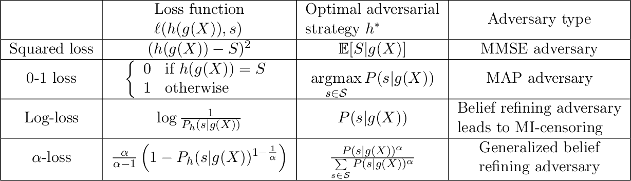 Figure 2 for Learning Generative Adversarial RePresentations (GAP) under Fairness and Censoring Constraints