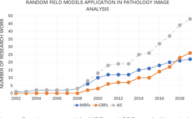 Figure 1 for A Comprehensive Review for MRF and CRF Approaches in Pathology Image Analysis
