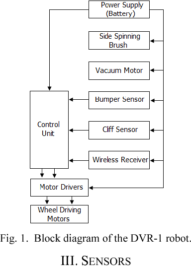 Path planning algorithm development for autonomous vacuum cleaner figure 1 ccuart Choice Image