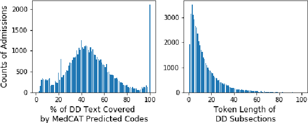 Figure 3 for Experimental Evaluation and Development of a Silver-Standard for the MIMIC-III Clinical Coding Dataset