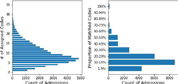Figure 4 for Experimental Evaluation and Development of a Silver-Standard for the MIMIC-III Clinical Coding Dataset
