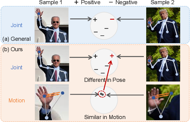 Figure 1 for 3D Human Action Representation Learning via Cross-View Consistency Pursuit