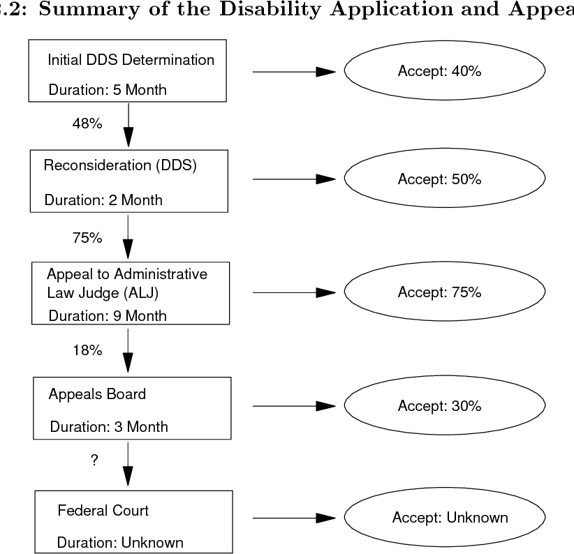 Figure 2 2 from An Empirical Analysis of the Social Security