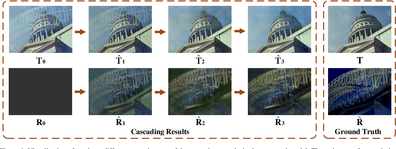 Figure 1 for Single Image Reflection Removal through Cascaded Refinement