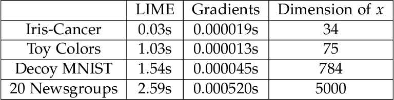 Figure 2 for Training Machine Learning Models by Regularizing their Explanations