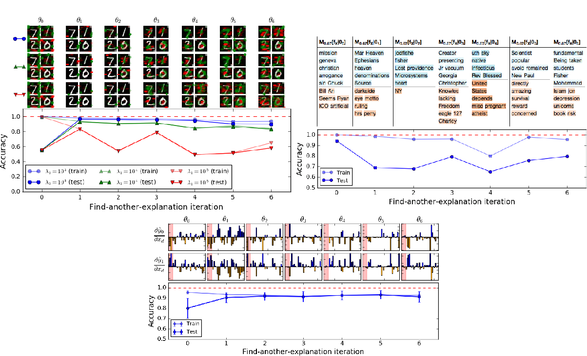 Figure 3 for Training Machine Learning Models by Regularizing their Explanations
