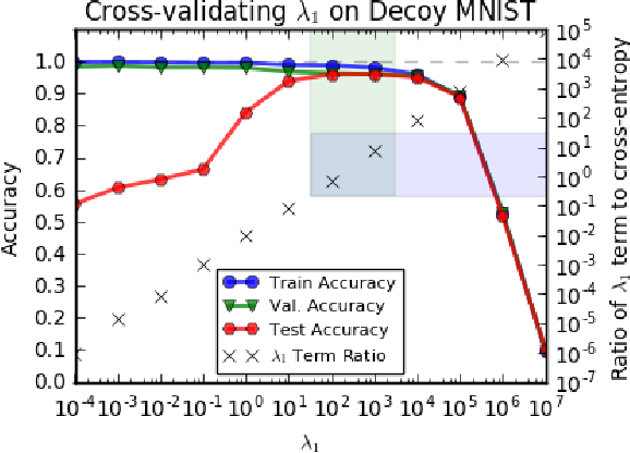 Figure 4 for Training Machine Learning Models by Regularizing their Explanations