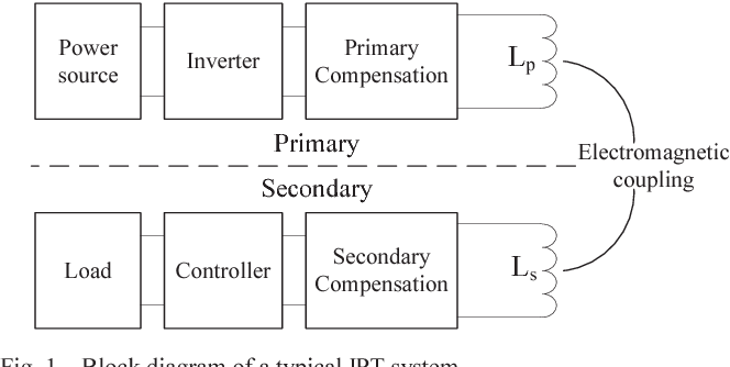 Figure 1 from Tripolar pad for inductive power transfer