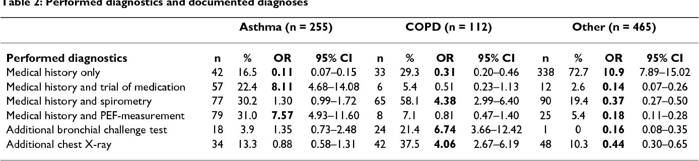 icd 10 code for copd with asthma