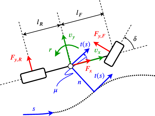Figure 2 for Optimization-Based Hierarchical Motion Planning for Autonomous Racing