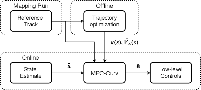 Figure 3 for Optimization-Based Hierarchical Motion Planning for Autonomous Racing