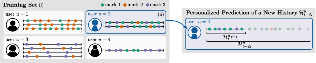 Figure 1 for User-Dependent Neural Sequence Models for Continuous-Time Event Data